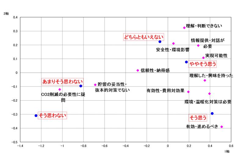 コレスポンデンス分析(対応分析)事例:二酸化炭素の地中貯留(CCS)に対する賛否の理由